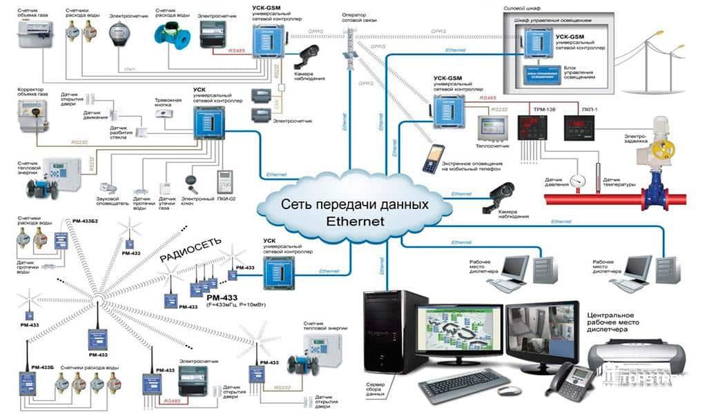 Пример проекта слаботочной системы